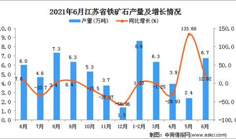 2021年6月江苏省铁矿石产量数据统计分析