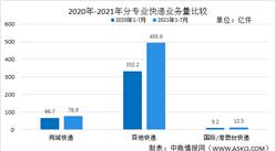 2021年7月中国邮政行业运行情况:行业业务收入完成1001.4亿元
