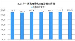 2021年7月份電商物流指數為110.5點:回落0.7個點
