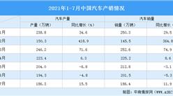 2021年7月中国汽车制造业增加值同比下降8.5%(图)