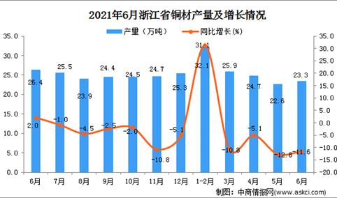 2021年6月浙江省铜材产量数据统计分析