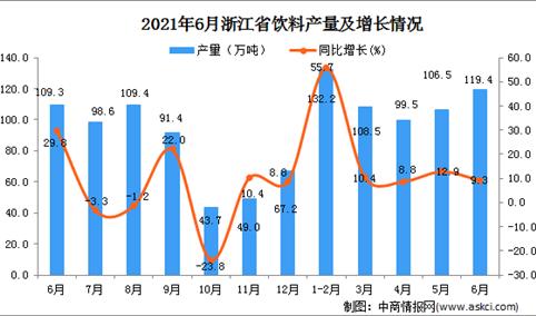 2021年6月浙江省饮料产量数据统计分析