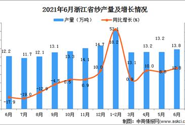2021年6月浙江省纱产量数据统计分析