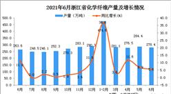 2021年6月浙江省化学纤维产量数据统计分析
