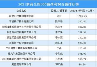 2021浙商全国500强净利润百强排行榜(附完整榜单)