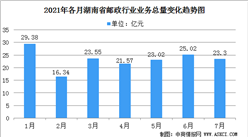 2021年7月份湖南省快递行业运行情况:业务总量累计完成162.19亿元(图)