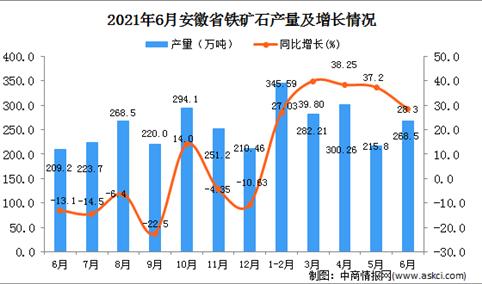 2021年6月安徽省铁矿石产量数据统计分析
