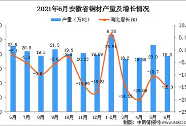 2021年6月安徽省铜材产量数据统计分析