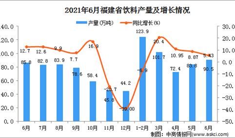 2021年6月福建省饮料产量数据统计分析