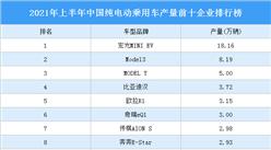 2021年上半年中国纯电动乘用车产量前十企业排行榜