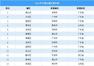 2021年中国百强城区排行榜(附榜单)