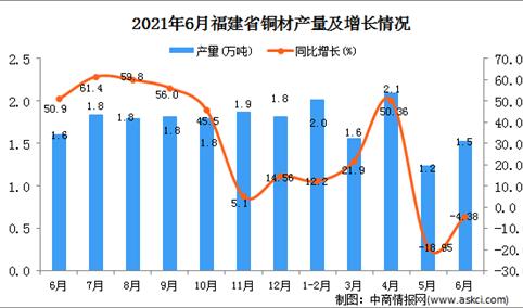 2021年6月福建省铜材产量数据统计分析