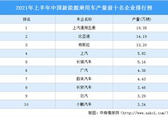 2021年上半年中国新能源乘用车产量前十名企业排行榜