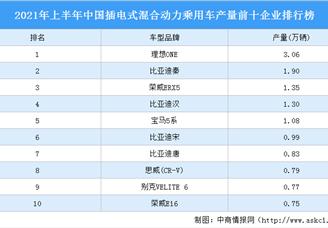 2021年上半年中国插电式混合动力乘用车产量前十企业排行榜