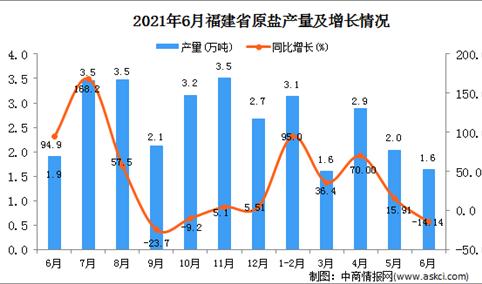 2021年6月福建省原盐产量数据统计分析