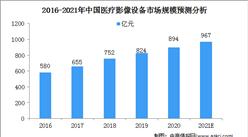 2021中国医疗影像设备行业市场规模及细分市场预测分析(图)