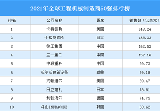 2021年全球工程机械制造商50强排行榜(附完整榜单)