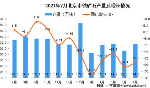 2021年7月北京市铁矿石产量数据统计分析