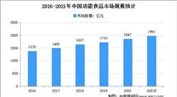2021年中国功能食品市场规模及发展趋势预测分析