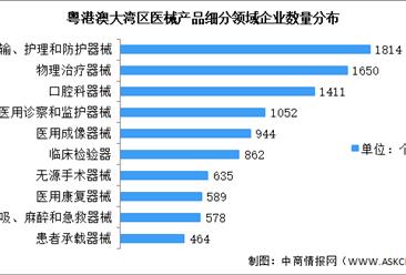 十四五广东省医疗器械行业大数据分析(图)