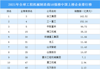 2021年全球工程机械制造商50强榜中国上榜企业排行榜