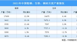 2021年1-7月中國鋼鐵生產情況:粗鋼產量同比增長8%(圖)
