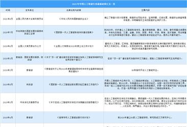 2021年中国人工智能行业最新政策汇总一览(图)