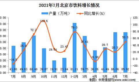 2021年7月北京市饮料产量数据统计分析