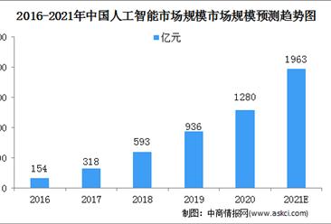 2021中国人工智能行业市场规模及细分行业市场预测分析(图)
