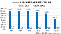 2021年上半年中国服装行业运行情况回顾及下半年发展前景预测(图)