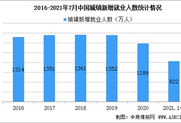 2021年上半年人社统计数据发布:262万城镇失业人员实现再就业(图)