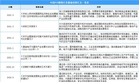 2021年中国PCB铜箔行业最新政策汇总一览(图)
