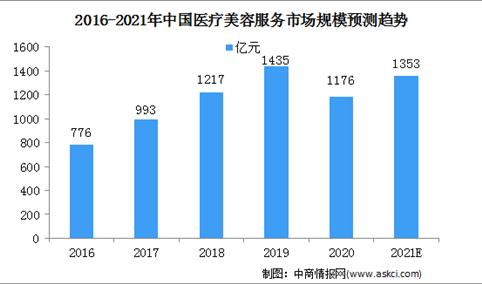 2021年中国医疗美容服务行业市场规模及驱动因素(图)