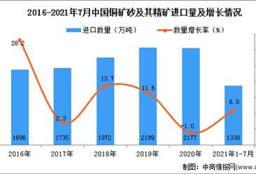 2021年1-7月中国铜矿砂及其精矿进口数据统计分析