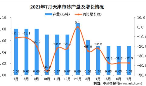 2021年7月天津市纱产量数据统计分析