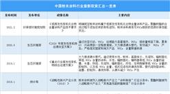2021年中国粉末涂料行业最新政策汇总一览(图)