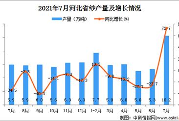2021年7月河北省纱产量数据统计分析
