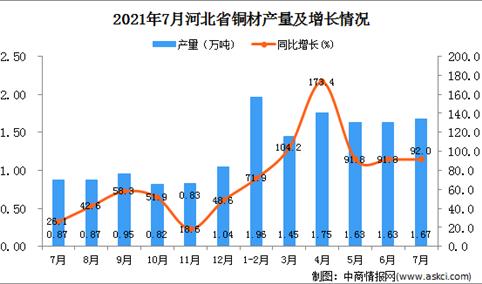 2021年7月河北省铜材产量数据统计分析