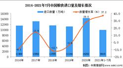 2021年1-7月中國糧食進口數據統計分析