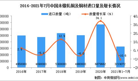 2021年1-7月中国钢材未锻轧铜及铜材进口数据统计分析