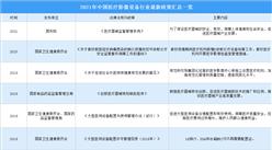 2021年中国医疗影像设备行业最新政策汇总一览(图)
