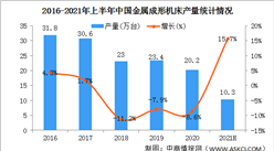 2021年上半年中国机床工具行业运行情况:机床产量明显增长(图)