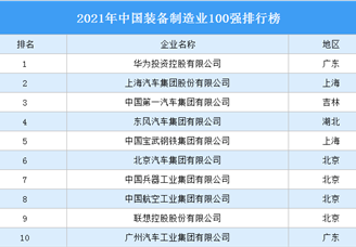 2021年中国装备制造业100强排行榜(附完整榜单)