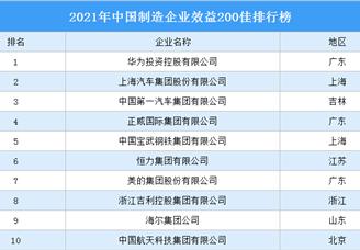 2021年中国制造企业效益200佳排行榜(附完整榜单)