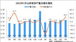 2021年7月山西省纱产量数据统计分析
