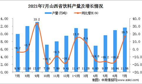 2021年7月山西省饮料产量数据统计分析