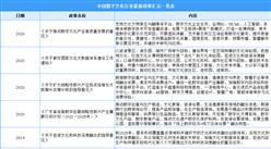 2021年中国数字文化行业最新政策汇总一览(图)
