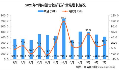 2021年7月内蒙古铁矿石产量数据统计分析