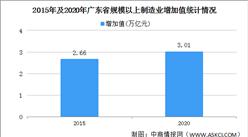 2021年中国广东制造业发展现状分析:规模实力全国领先(图)