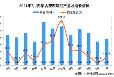 2021年7月內蒙古塑料制品產量數據統計分析